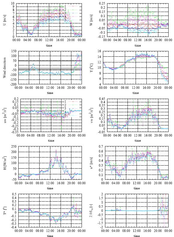 Aerobiology-chart