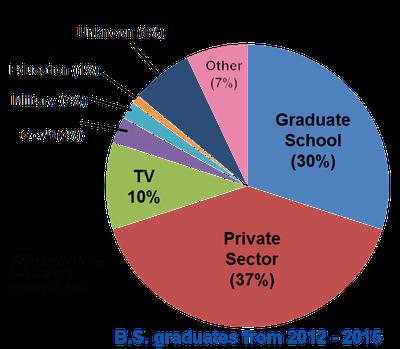 Employment Pie Chart
