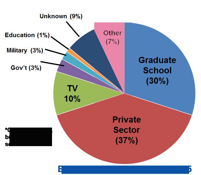 EmploymentPieChart-upd11-2016.png
